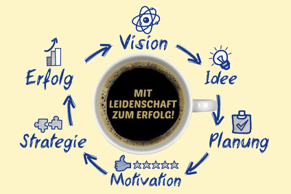Vision - Idee- Planung - Motivation - Strategie - Erfolg
